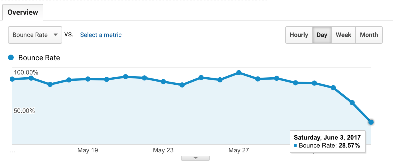 Reduce Bounce Rate plugin helped reduce bounce rate.