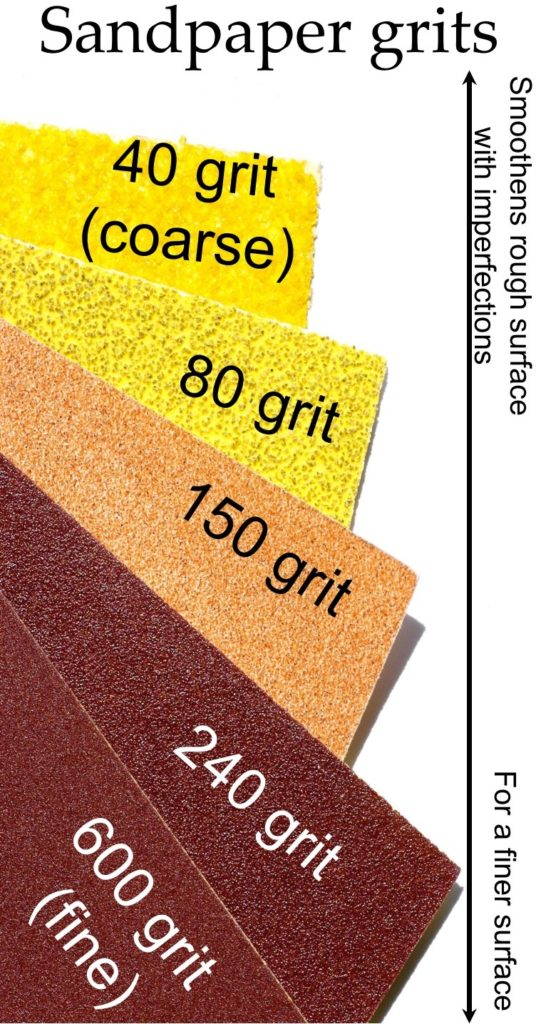 Information about sandpaper grits. The smaller the grit number the coarse the paper is. Sandpaper with a lower grit number can smoothen rough surfaces. Higher grits are used to give a finer finished-look.